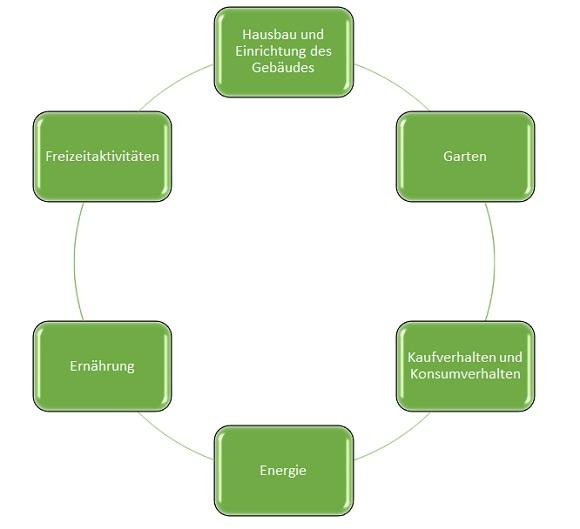 Umweltbewusste_Anwendungsbereiche