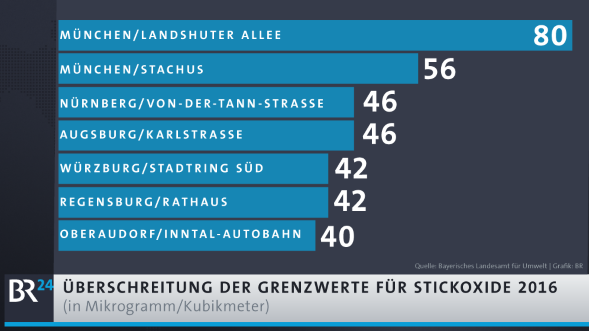 Infografik Luftverschmutzung München