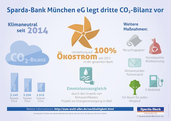 SPM-17-064_Infografik_Sparda_CO2 Kopie