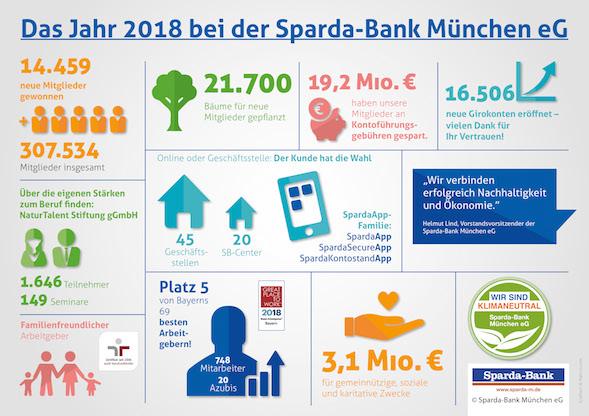SPM-Bilanz-PK-2019_Infografik_RZ1 Kopie
